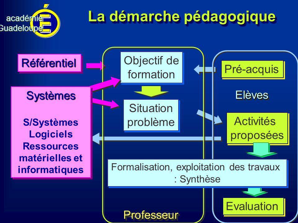 cv académieGuadeloupeacadémieGuadeloupe André MARCANT La démarche pédagogique Evaluation Activités proposées Activités proposées Objectif de formation