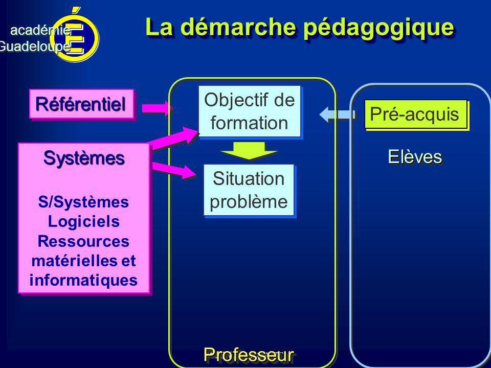 cv académieGuadeloupeacadémieGuadeloupe André MARCANT La démarche pédagogique Objectif de formation Objectif de formation RéférentielRéférentiel Pré-a