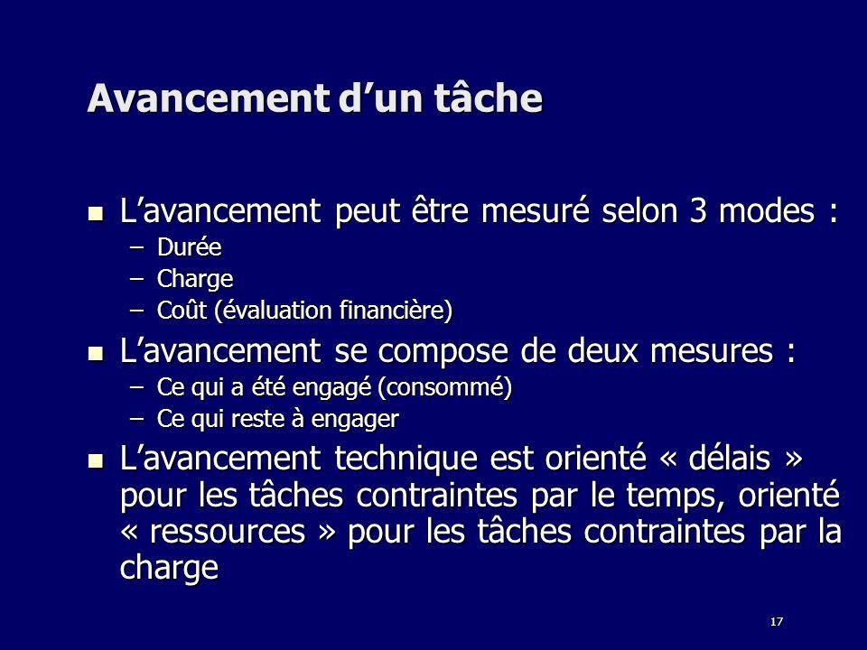 17 Avancement dun tâche Lavancement peut être mesuré selon 3 modes : Lavancement peut être mesuré selon 3 modes : –Durée –Charge –Coût (évaluation fin