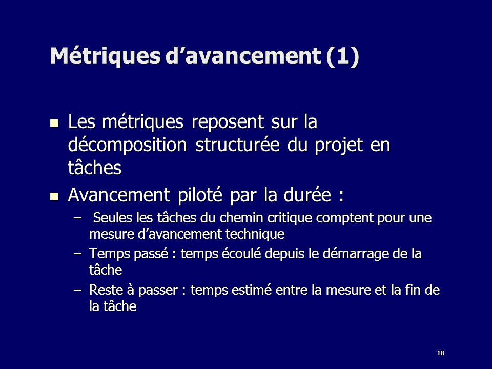 18 Métriques davancement (1) Les métriques reposent sur la décomposition structurée du projet en tâches Les métriques reposent sur la décomposition st