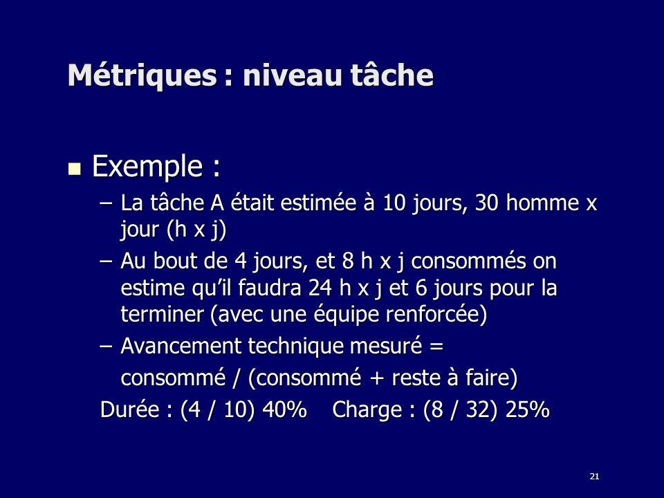 21 Métriques : niveau tâche Exemple : Exemple : –La tâche A était estimée à 10 jours, 30 homme x jour (h x j) –Au bout de 4 jours, et 8 h x j consommé