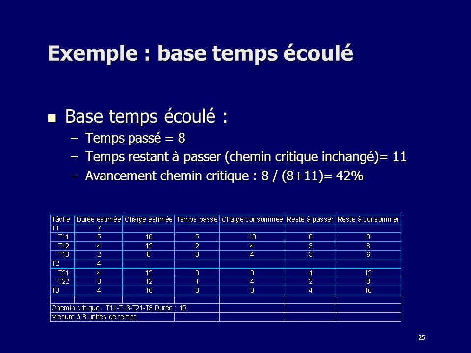 25 Exemple : base temps écoulé Base temps écoulé : Base temps écoulé : –Temps passé = 8 –Temps restant à passer (chemin critique inchangé)= 11 –Avance