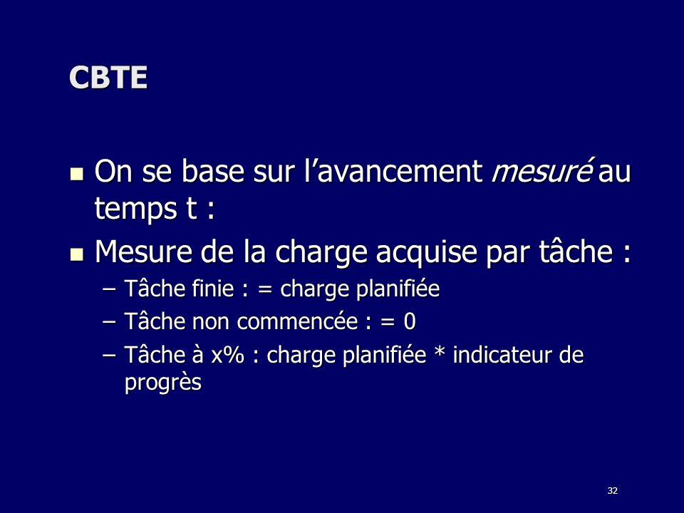 32 CBTE On se base sur lavancement mesuré au temps t : On se base sur lavancement mesuré au temps t : Mesure de la charge acquise par tâche : Mesure d