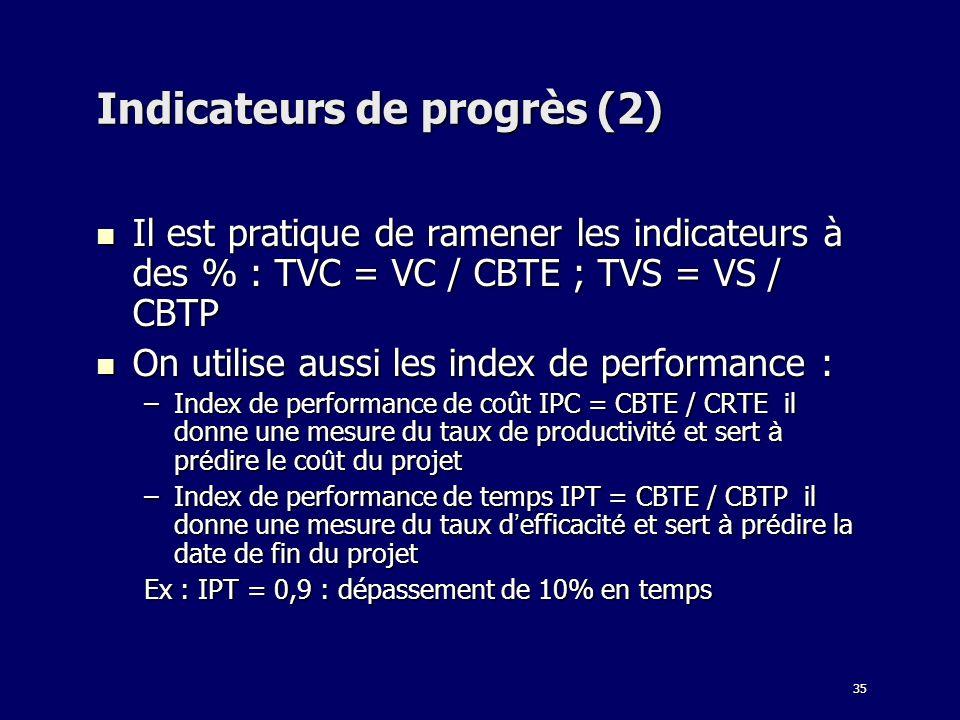 35 Indicateurs de progrès (2) Il est pratique de ramener les indicateurs à des % : TVC = VC / CBTE ; TVS = VS / CBTP Il est pratique de ramener les in