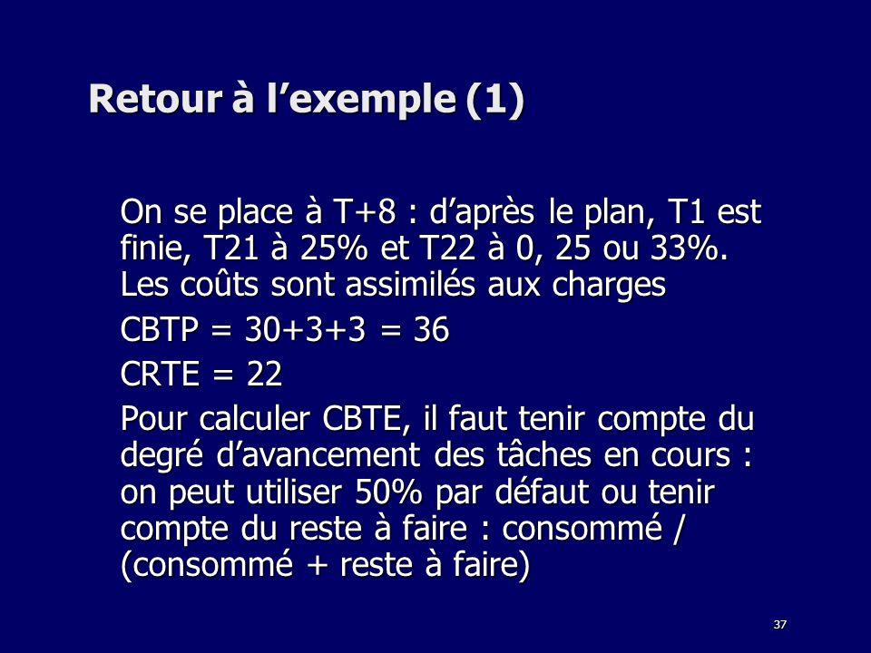37 Retour à lexemple (1) On se place à T+8 : daprès le plan, T1 est finie, T21 à 25% et T22 à 0, 25 ou 33%. Les coûts sont assimilés aux charges CBTP