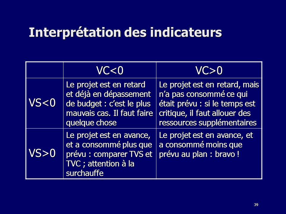 39 Interprétation des indicateurs VC<0 VC>0 VS<0 Le projet est en retard et déjà en dépassement de budget : cest le plus mauvais cas. Il faut faire qu