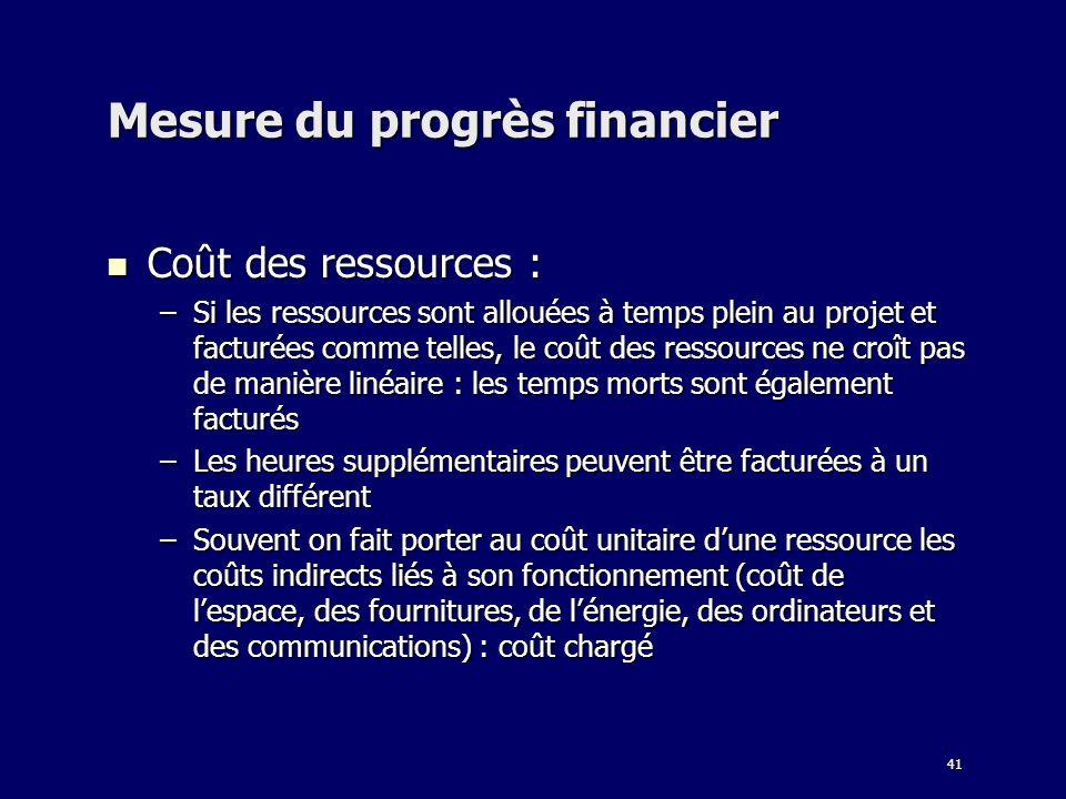 41 Mesure du progrès financier Coût des ressources : Coût des ressources : –Si les ressources sont allouées à temps plein au projet et facturées comme