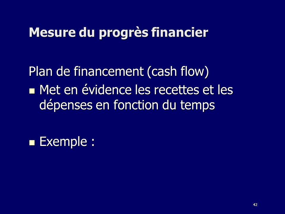 42 Mesure du progrès financier Plan de financement (cash flow) Met en évidence les recettes et les dépenses en fonction du temps Met en évidence les r