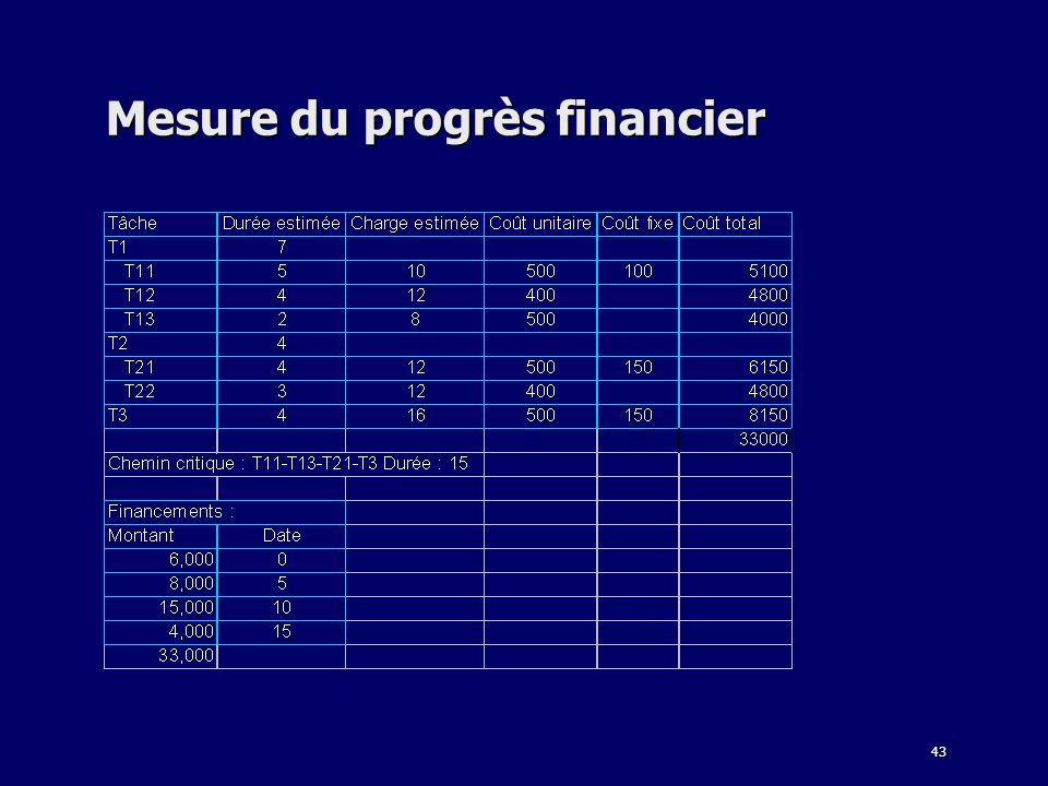 43 Mesure du progrès financier