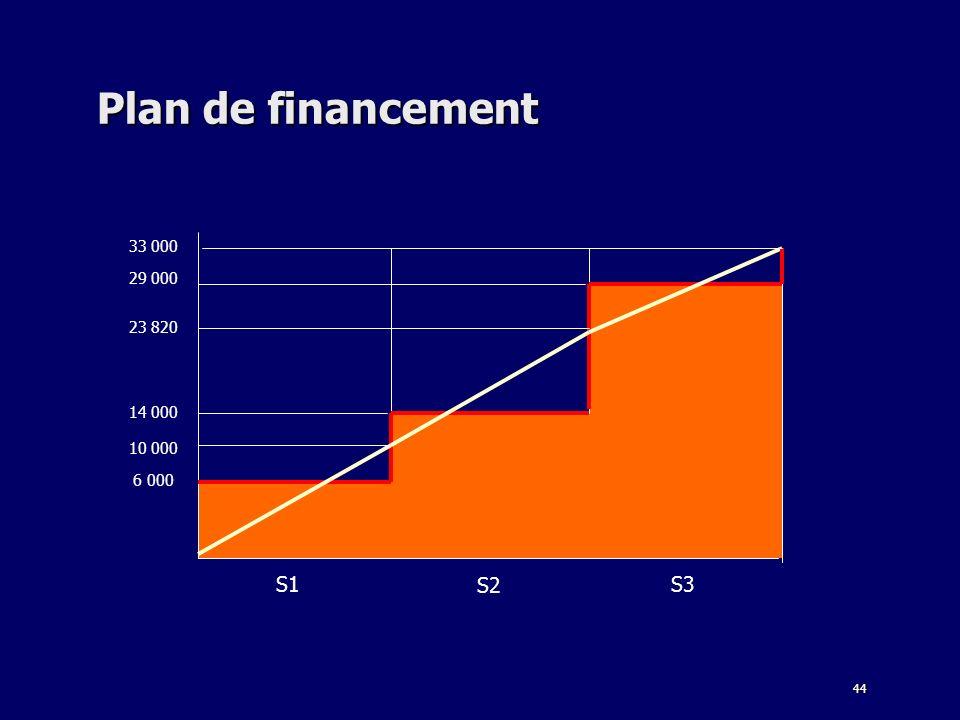 44 Plan de financement S1 S2 S3 6 000 14 000 33 000 23 820 29 000 10 000