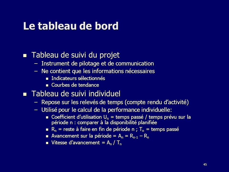 45 Le tableau de bord Tableau de suivi du projet Tableau de suivi du projet –Instrument de pilotage et de communication –Ne contient que les informati