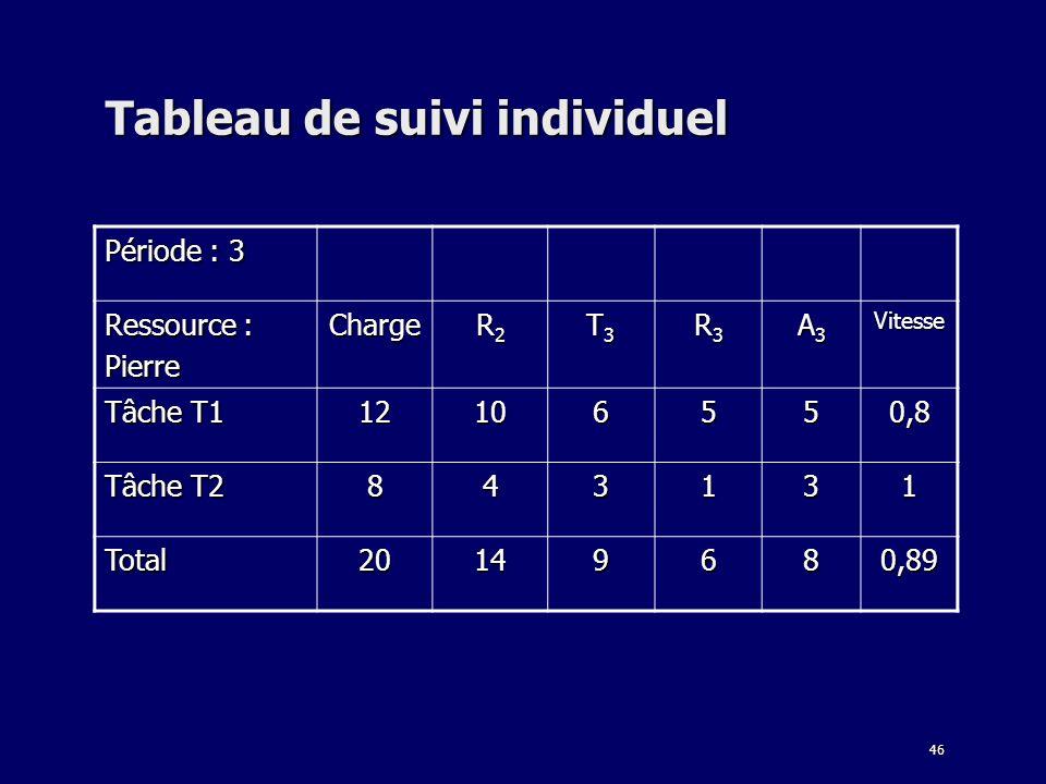 46 Tableau de suivi individuel Période : 3 Ressource : PierreCharge R2R2R2R2 T3T3T3T3 R3R3R3R3 A3A3A3A3Vitesse Tâche T1 12106550,8 Tâche T2 843131 Tot
