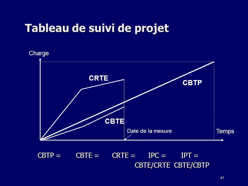 47 Tableau de suivi de projet CBTP = CBTE = CRTE = IPC = IPT = CBTP = CBTE = CRTE = IPC = IPT = CBTE/CRTE CBTE/CBTP CBTE/CRTE CBTE/CBTP Charge Temps C