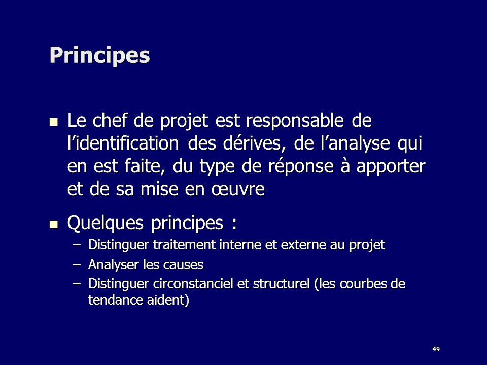 49 Principes Le chef de projet est responsable de lidentification des dérives, de lanalyse qui en est faite, du type de réponse à apporter et de sa mi