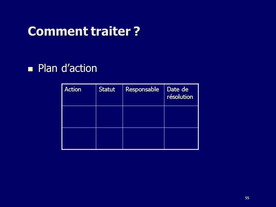 55 Comment traiter ? Plan daction Plan daction ActionStatutResponsable Date de résolution