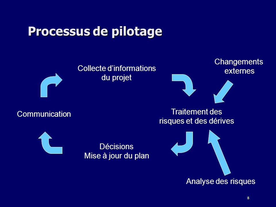 8 Processus de pilotage Collecte dinformations du projet Traitement des risques et des dérives Décisions Mise à jour du plan Communication Analyse des