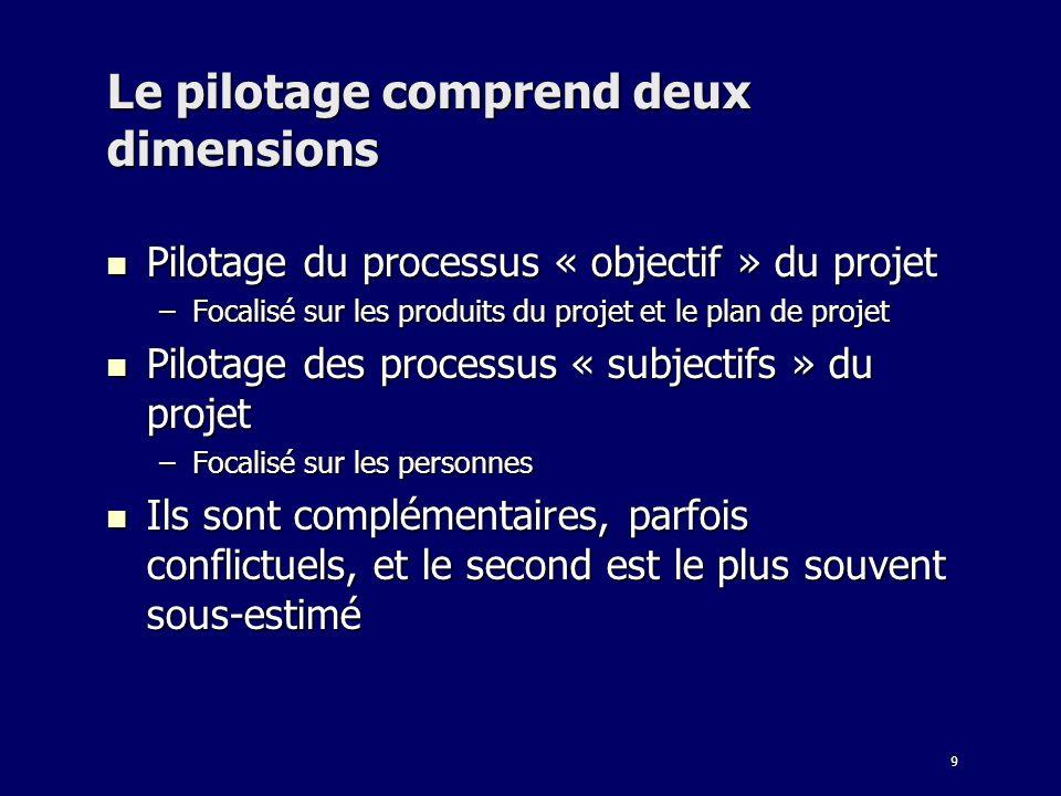 9 Le pilotage comprend deux dimensions Pilotage du processus « objectif » du projet Pilotage du processus « objectif » du projet –Focalisé sur les pro