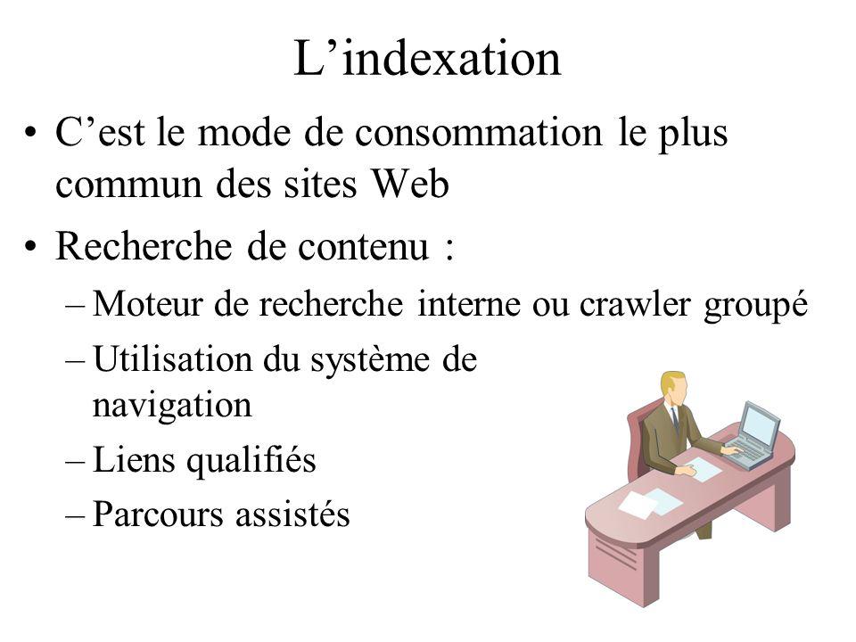 Lindexation Cest le mode de consommation le plus commun des sites Web Recherche de contenu : –Moteur de recherche interne ou crawler groupé –Utilisation du système de navigation –Liens qualifiés –Parcours assistés