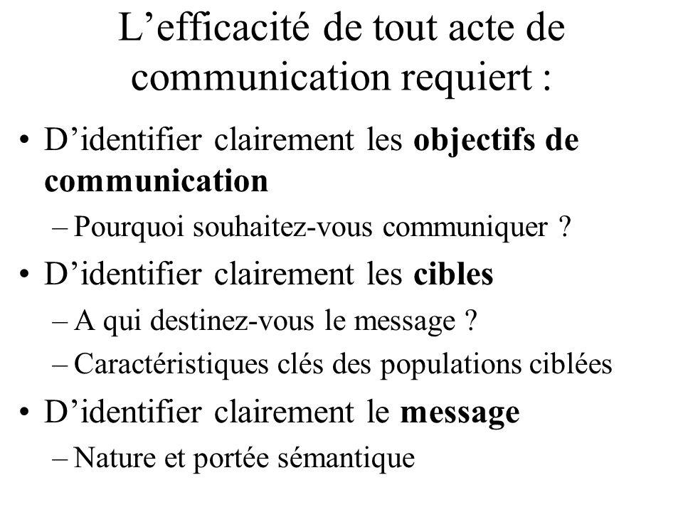 Lefficacité de tout acte de communication requiert : Didentifier clairement les objectifs de communication –Pourquoi souhaitez-vous communiquer .