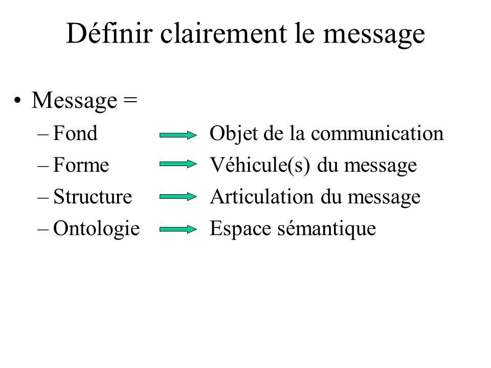 Définir clairement le message Message = –FondObjet de la communication –FormeVéhicule(s) du message –StructureArticulation du message –OntologieEspace sémantique