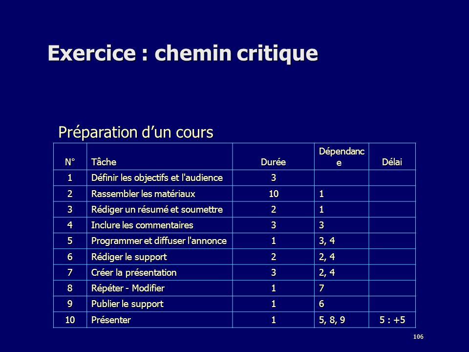 106 Exercice : chemin critique Préparation dun cours N°TâcheDurée Dépendanc e Délai 1 Définir les objectifs et l'audience 3 2 Rassembler les matériaux