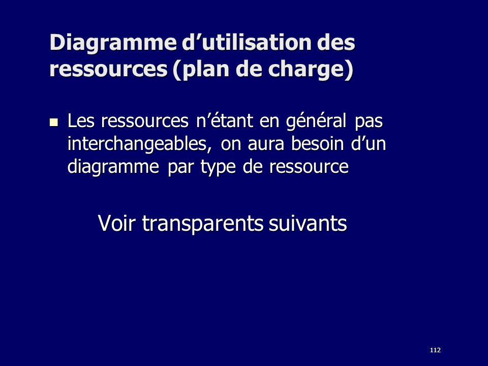 112 Diagramme dutilisation des ressources (plan de charge) Les ressources nétant en général pas interchangeables, on aura besoin dun diagramme par typ
