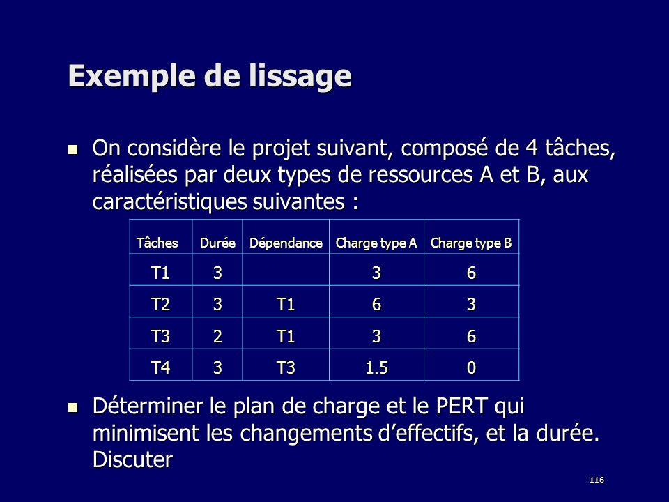 116 Exemple de lissage On considère le projet suivant, composé de 4 tâches, réalisées par deux types de ressources A et B, aux caractéristiques suivan