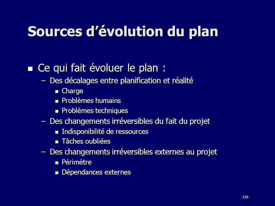 120 Sources dévolution du plan Ce qui fait évoluer le plan : Ce qui fait évoluer le plan : –Des décalages entre planification et réalité Charge Charge