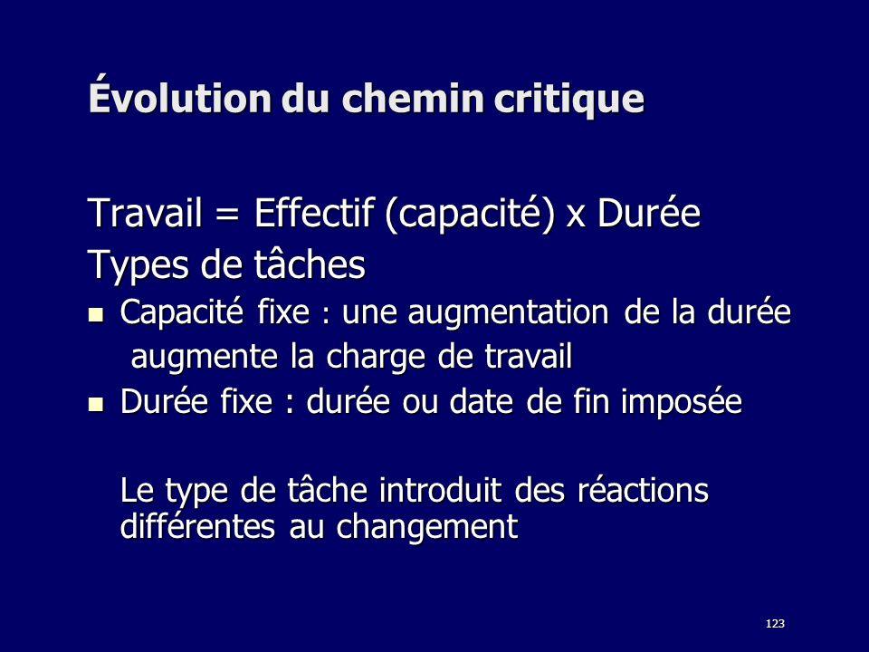 123 Évolution du chemin critique Travail = Effectif (capacité) x Durée Types de tâches Capacité fixe : une augmentation de la durée Capacité fixe : un