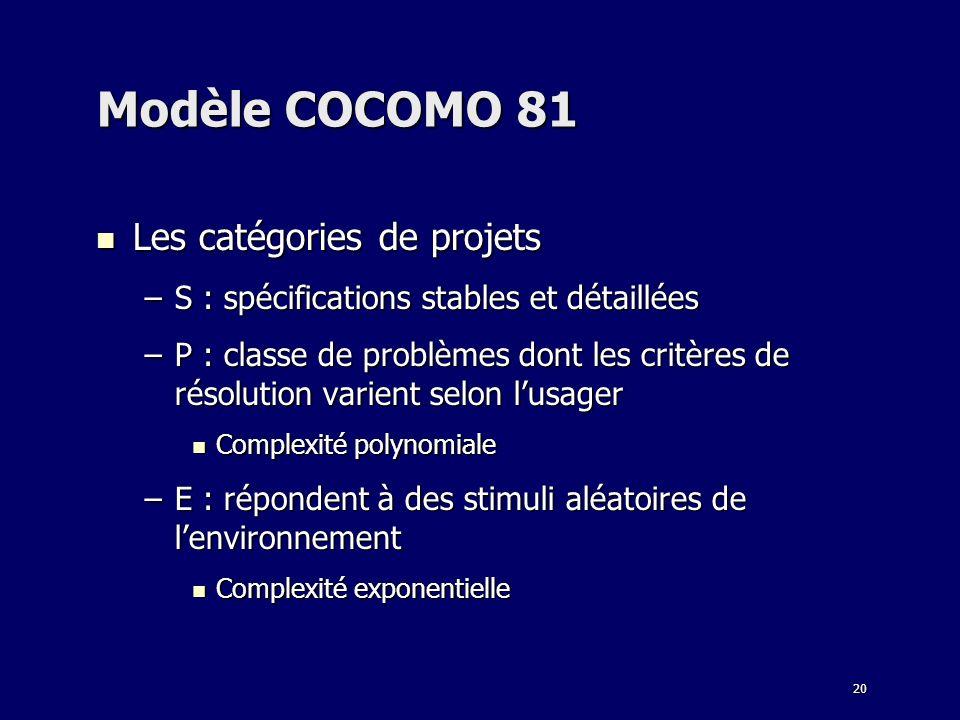 20 Modèle COCOMO 81 Les catégories de projets Les catégories de projets –S : spécifications stables et détaillées –P : classe de problèmes dont les cr