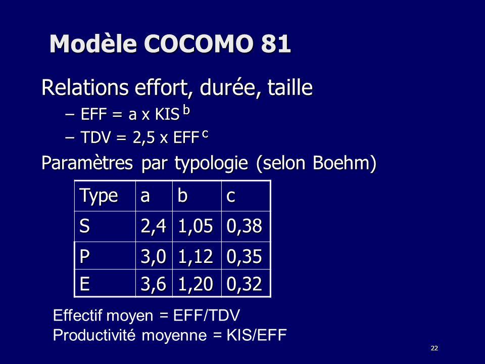 22 Modèle COCOMO 81 Relations effort, durée, taille –EFF = a x KIS b –TDV = 2,5 x EFF c Paramètres par typologie (selon Boehm) Typeabc S2,41,050,38 P3