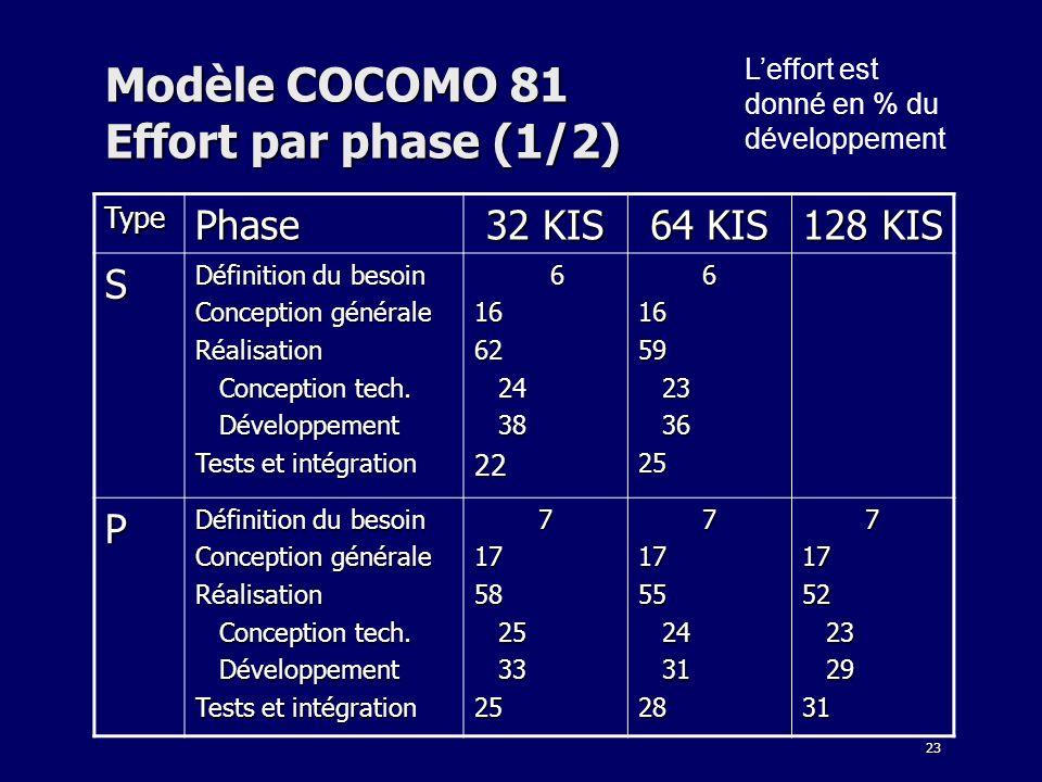 23 Modèle COCOMO 81 Effort par phase (1/2) Leffort est donné en % du développement TypePhase 32 KIS 64 KIS 128 KIS S Définition du besoin Conception g