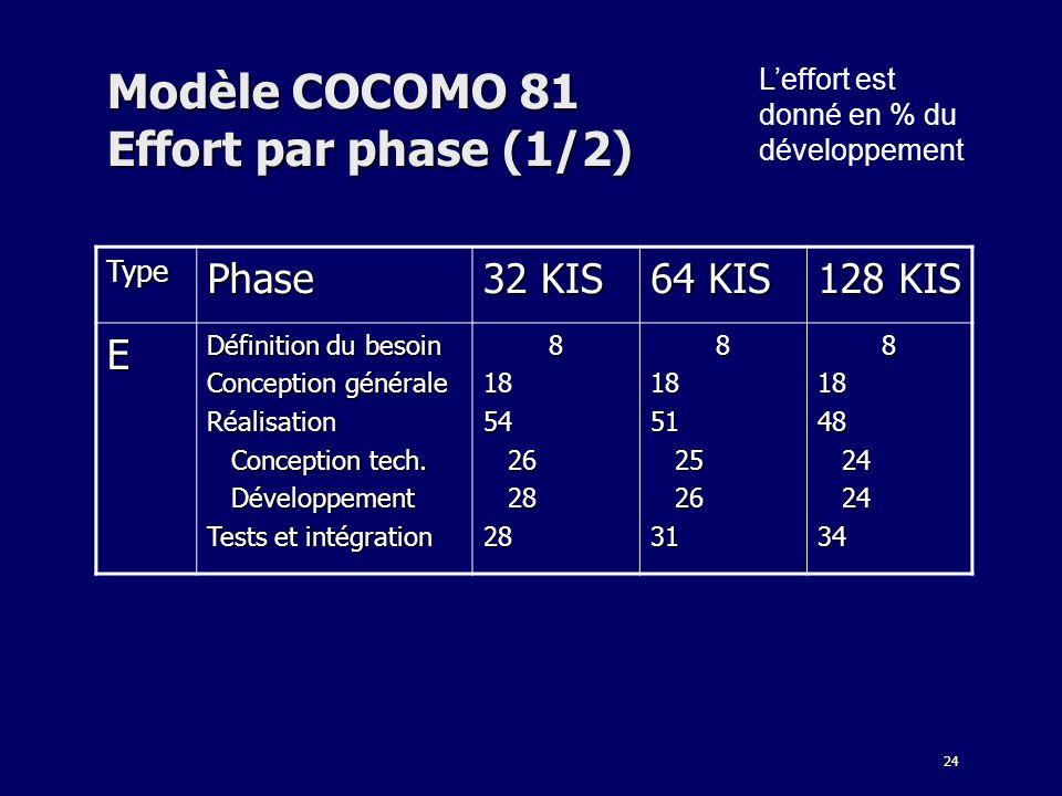 24 Modèle COCOMO 81 Effort par phase (1/2) Leffort est donné en % du développement TypePhase 32 KIS 64 KIS 128 KIS E Définition du besoin Conception g