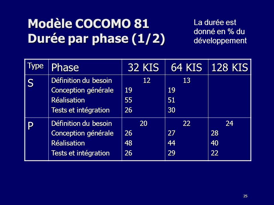 25 Modèle COCOMO 81 Durée par phase (1/2) La durée est donné en % du développement TypePhase 32 KIS 64 KIS 128 KIS S Définition du besoin Conception g