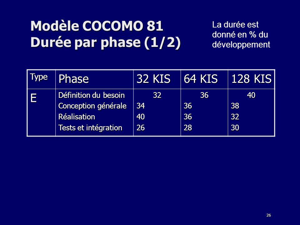 26 Modèle COCOMO 81 Durée par phase (1/2) La durée est donné en % du développement TypePhase 32 KIS 64 KIS 128 KIS E Définition du besoin Conception g
