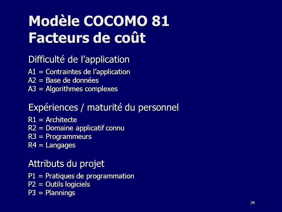 29 Modèle COCOMO 81 Facteurs de coût Difficulté de lapplication A1 = Contraintes de lapplication A2 = Base de données A3 = Algorithmes complexes Expér
