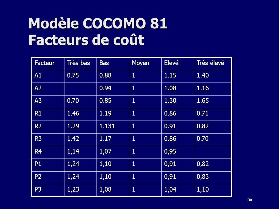 30 Modèle COCOMO 81 Facteurs de coût Facteur Très bas BasMoyenElevé Très élevé A10.750.8811.151.40 A20.9411.081.16 A30.700.8511.301.65 R11.461.1910.86