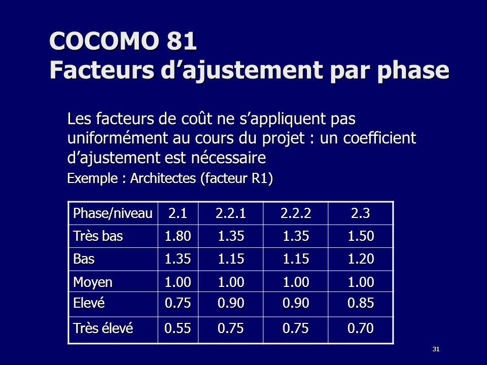 31 COCOMO 81 Facteurs dajustement par phase Les facteurs de coût ne sappliquent pas uniformément au cours du projet : un coefficient dajustement est n