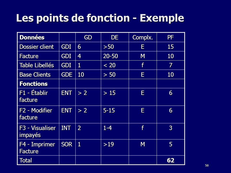 50 Les points de fonction - Exemple DonnéesGDDEComplx.PF Dossier client GDI6>50E15 FactureGDI420-50M10 Table Libellés GDI1 < 20 f7 Base Clients GDE10