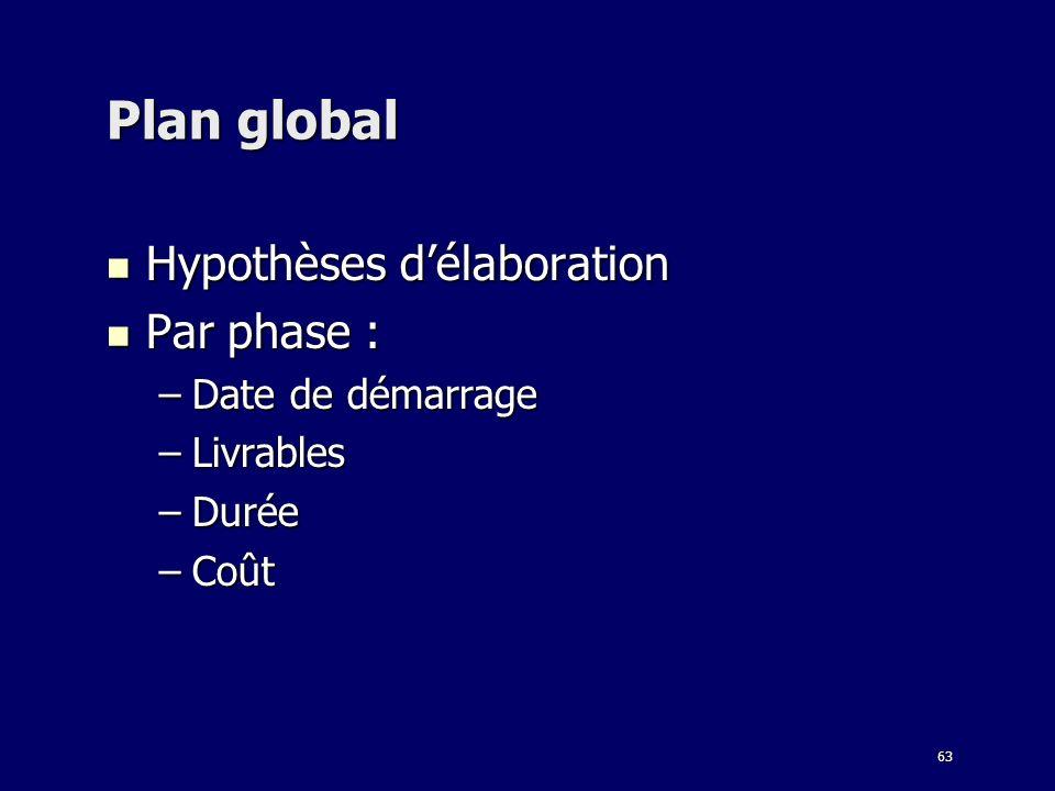 63 Plan global Hypothèses délaboration Hypothèses délaboration Par phase : Par phase : –Date de démarrage –Livrables –Durée –Coût
