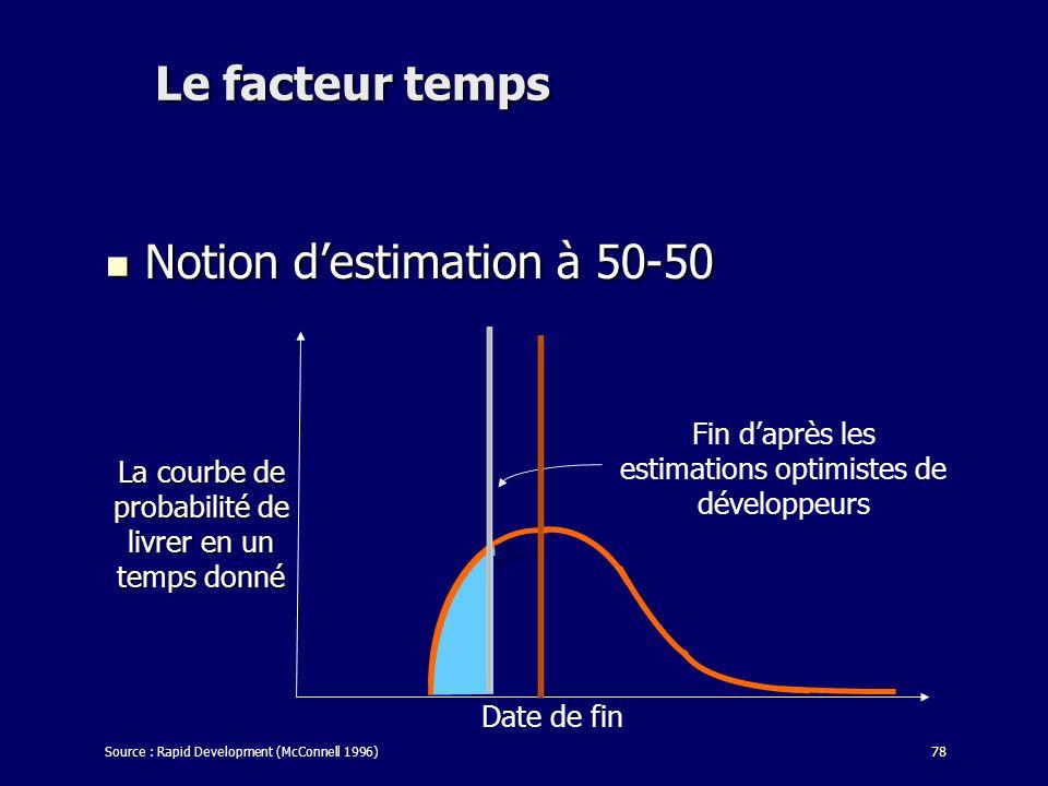 78 Le facteur temps Notion destimation à 50-50 Notion destimation à 50-50 Source : Rapid Development (McConnell 1996) Date de fin Fin daprès les estim