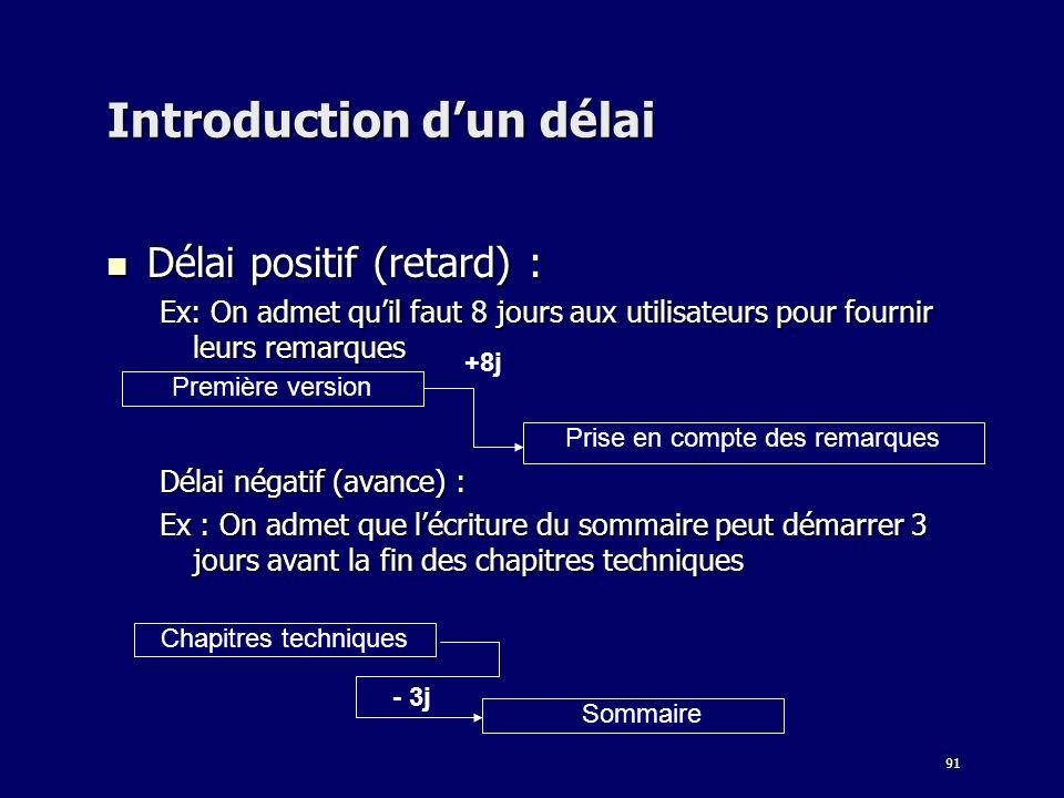 91 Introduction dun délai Délai positif (retard) : Délai positif (retard) : Ex: On admet quil faut 8 jours aux utilisateurs pour fournir leurs remarqu