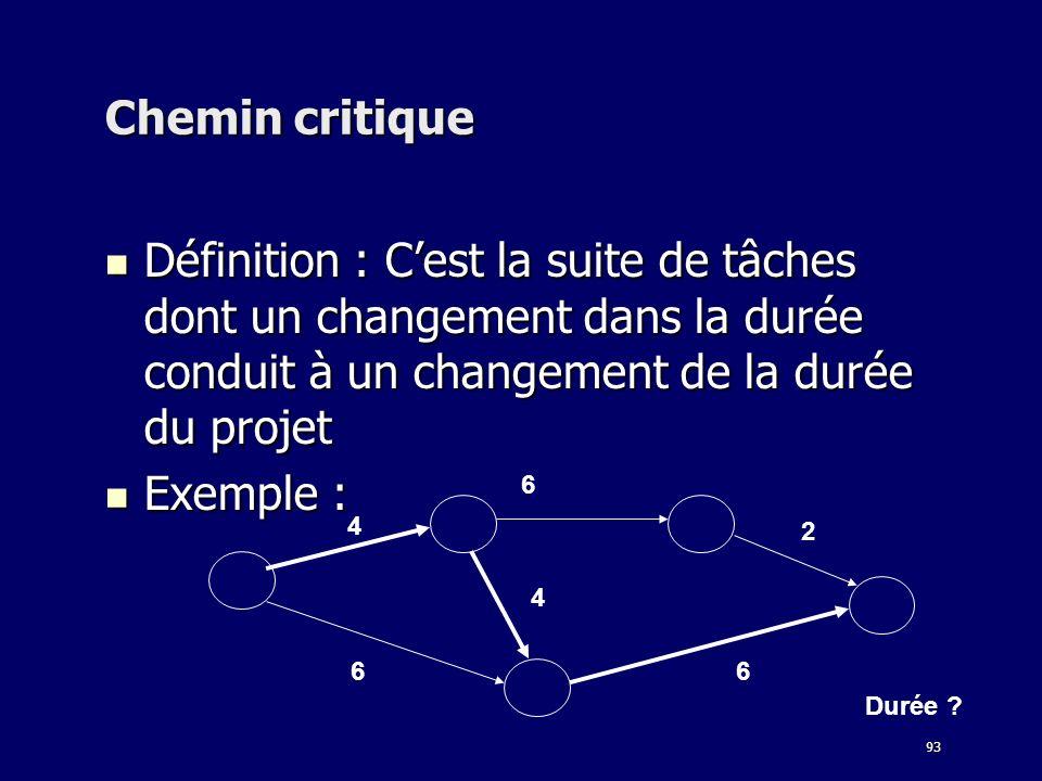 93 Chemin critique Définition : Cest la suite de tâches dont un changement dans la durée conduit à un changement de la durée du projet Définition : Ce