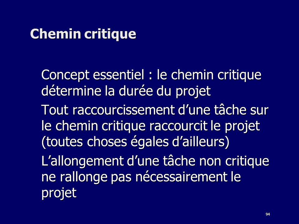 94 Chemin critique Concept essentiel : le chemin critique détermine la durée du projet Tout raccourcissement dune tâche sur le chemin critique raccour