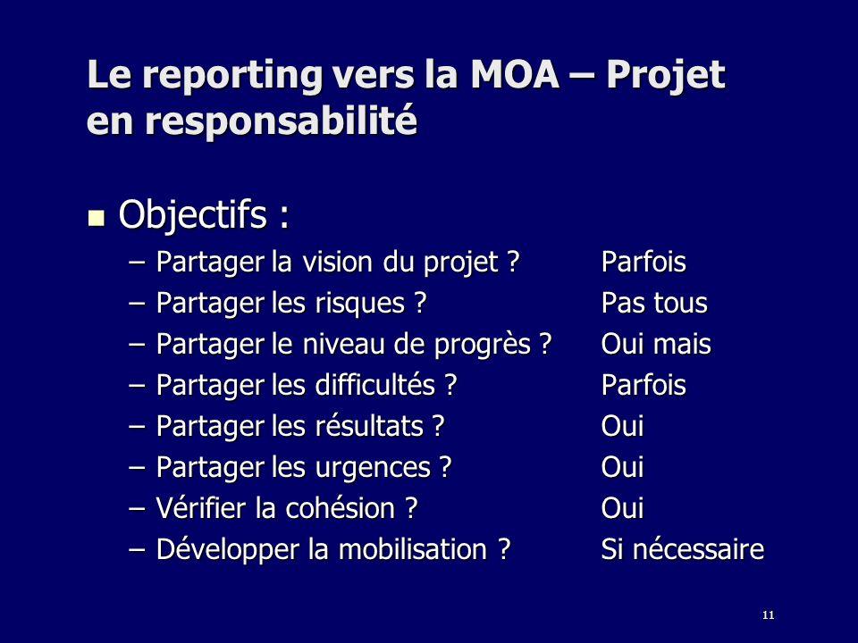 11 Le reporting vers la MOA – Projet en responsabilité Objectifs : Objectifs : –Partager la vision du projet ?Parfois –Partager les risques ?Pas tous