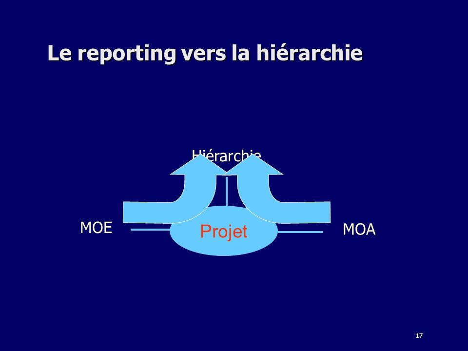17 Le reporting vers la hiérarchie Hiérarchie MOA MOE Projet