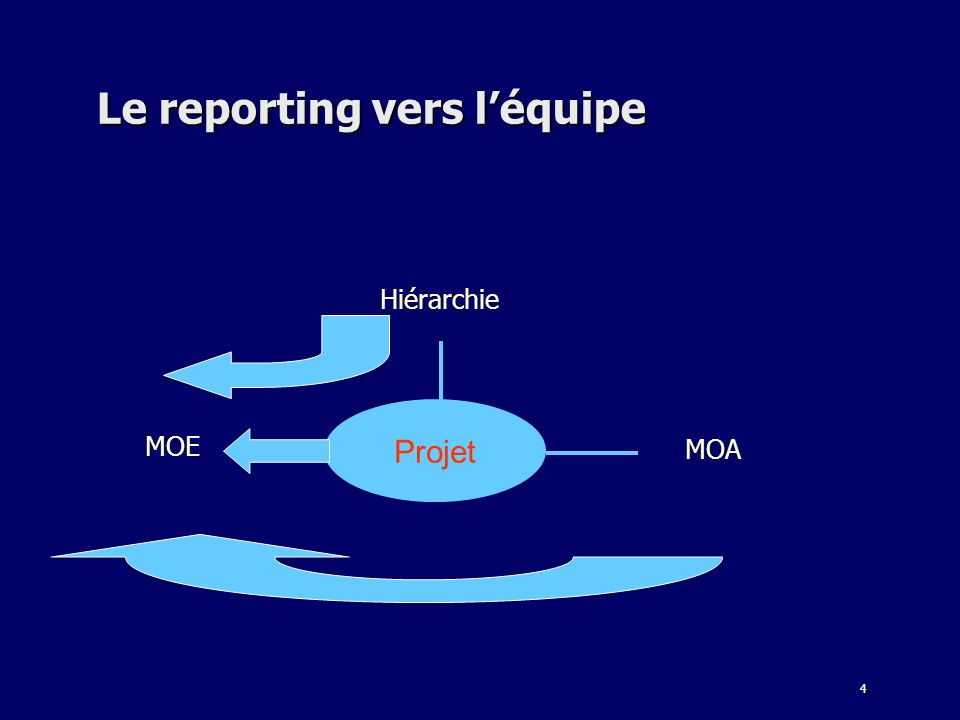 4 Le reporting vers léquipe Hiérarchie MOE Projet MOA
