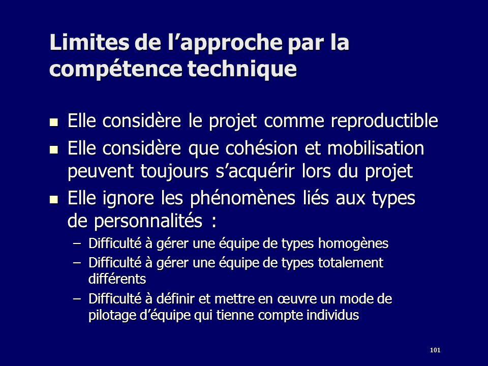 101 Limites de lapproche par la compétence technique Elle considère le projet comme reproductible Elle considère le projet comme reproductible Elle co