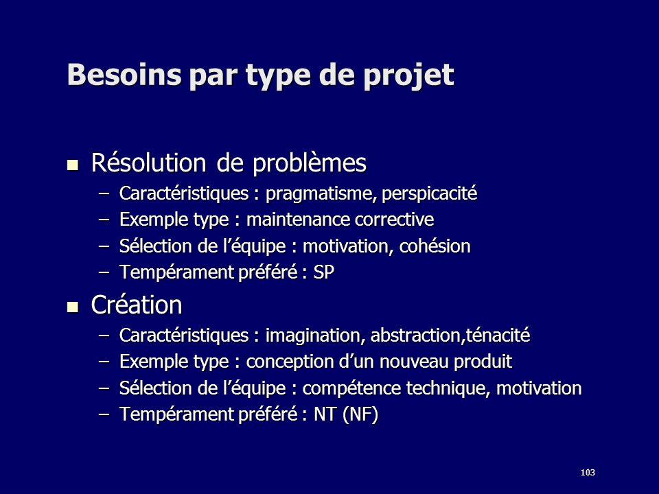 103 Besoins par type de projet Résolution de problèmes Résolution de problèmes –Caractéristiques : pragmatisme, perspicacité –Exemple type : maintenan