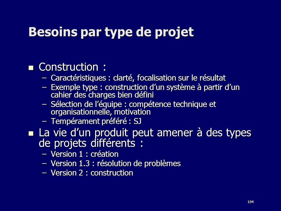 104 Besoins par type de projet Construction : Construction : –Caractéristiques : clarté, focalisation sur le résultat –Exemple type : construction dun